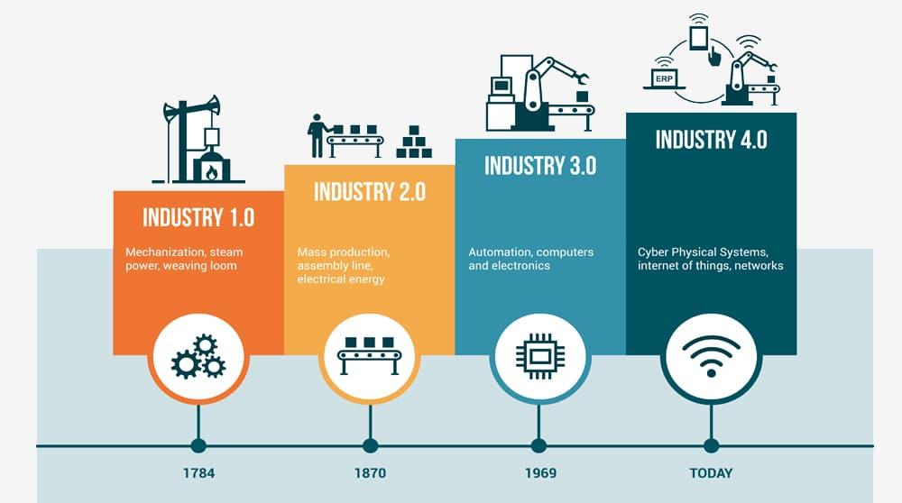 Technological Revolutions